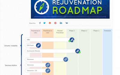 Lifespan.io's Graphic Page for Status of Rejuvenation Developments